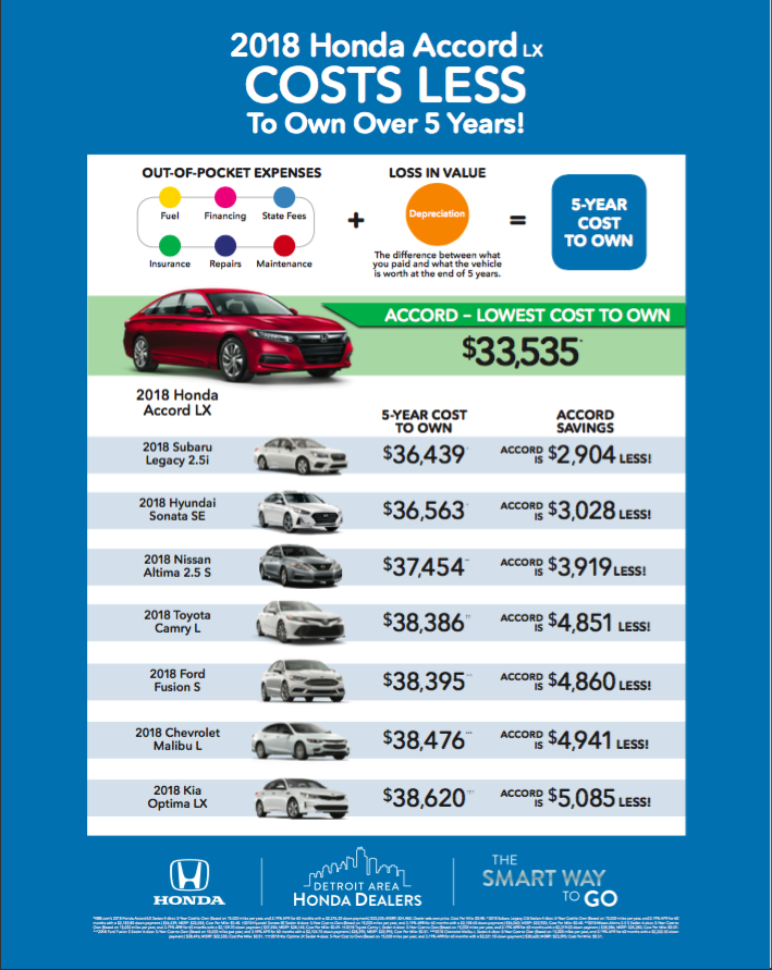 2018 honda accord cost to own comparison chart genthe honda