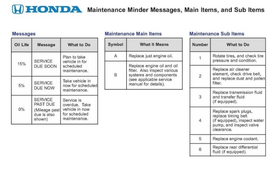 Honda A12 Service >> Honda Maintenance Minder Codes Update Cars For 2020