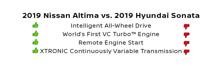 Compare the 2019 Nissan Altima and sonata