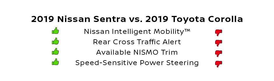 compare the 2019 nissan sentra and toyota corolla