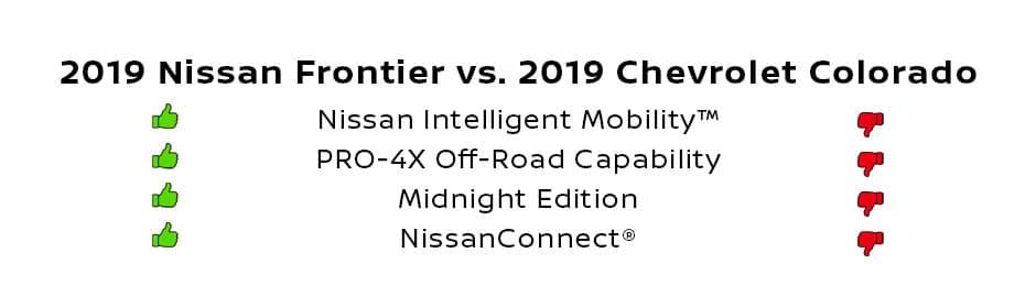 2019 Nissan Frontier Vs 2019 Chevrolet Colorado Sheridan